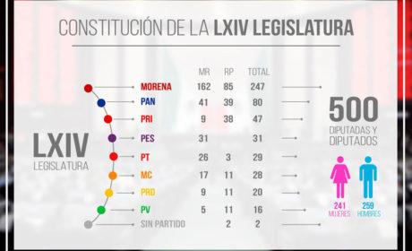 QUEDÓ INSTALADA LA LXIV LEGISLATURA DE LA CÁMARA DE DIPUTADOS