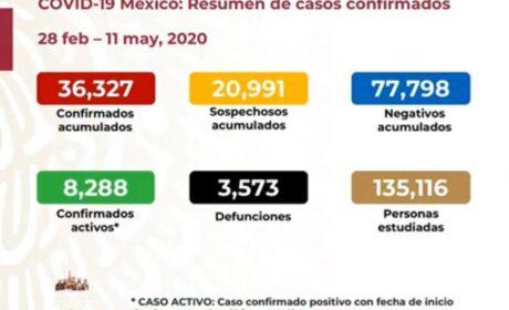 SUMA MÉXICO 36 MIL 327 CASOS DE COVID-19 Y TRES MIL 573 DEFUNCIONES