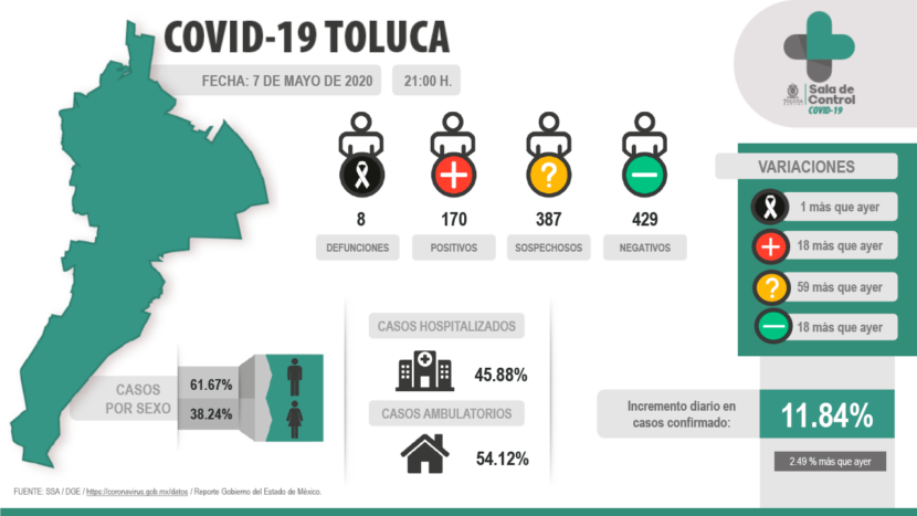 DIARIAMENTE EN TOLUCA SE DARÁN DATOS VERÍDICOS SOBRE COVID-19