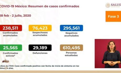 CERCA DE 30 MIL DEFUNCIONES EN MÉXICO POR COVID-19 REPORTA SSA