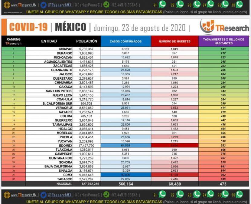 SIGUE MÉXICO EN TERCER LUGAR EN NÚMERO DE MUERTES POR COVID-19
