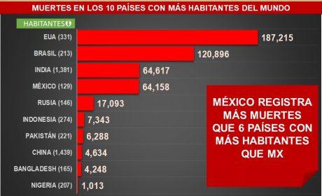 MÉXICO TIENE MÁS MUERTES POR COVID-19 QUE OTROS 6 PAÍSES CON MAYOR POBLACIÓN