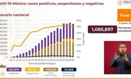 SSA CONTABILIZA 52 MIL 6 MUERTOS EN MÉXICO POR COVID-19
