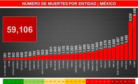 SUMAN 59 MIL 106 MUERTES POR COVID-19 EN MÉXICO