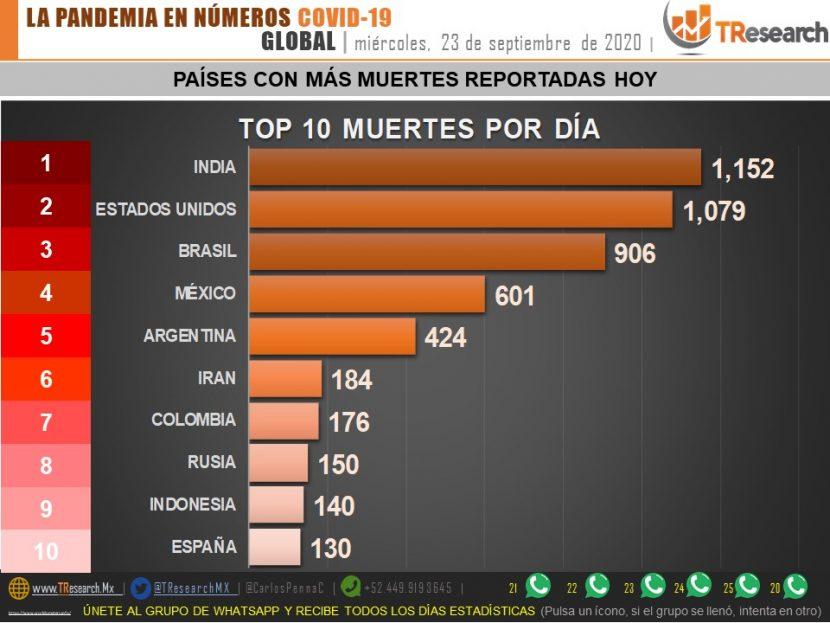MÉXICO REGISTRÓ HOY 601 MUERTES POR COVID-19