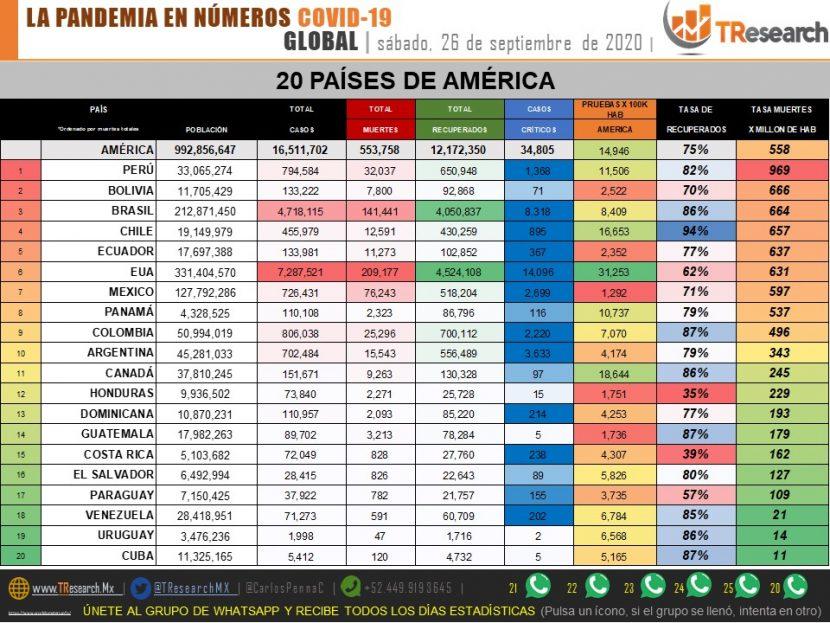 MÉXICO SUPERA LAS 76 MIL MUERTES POR COVID-19