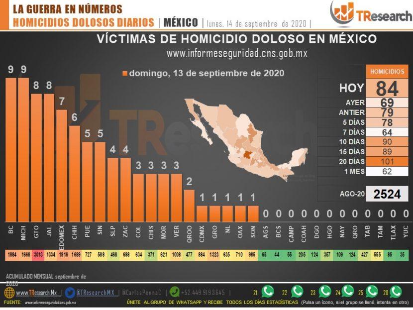 HOMICIDIOS ADMINISTRACIÓN DE AMLO: 61 mil 255