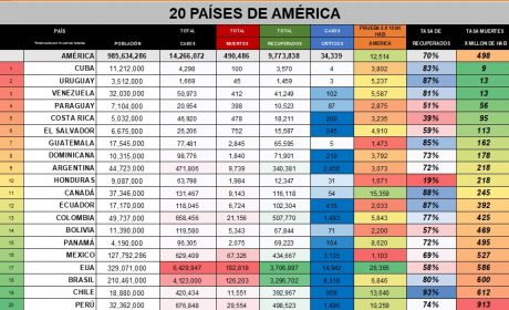 HASTA HOY: 67 MIL 326 MUERTES EN MÉXICO POR COVID-19