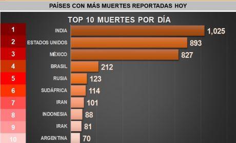 SUBE «RANKING» DE MÉXICO DE MUERTES POR COVID-19 EN UN DÍA: 827