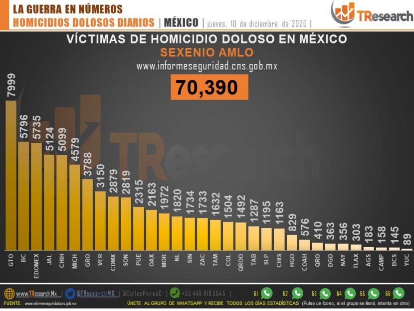 MÁS DE 70 MIL LOS HOMICIDIOS DOLOSOS DURANTE GOBIERNO DE AMLO