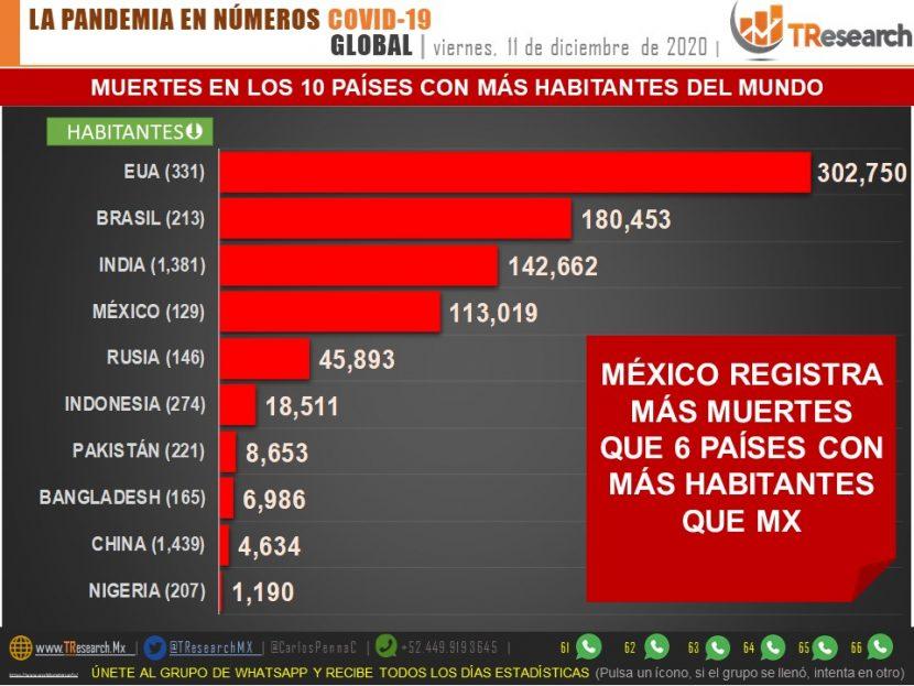 MÉXICO REGISTRA MÁS MUERTES QUE 6 PAÍSES CON MÁS HABITANTES