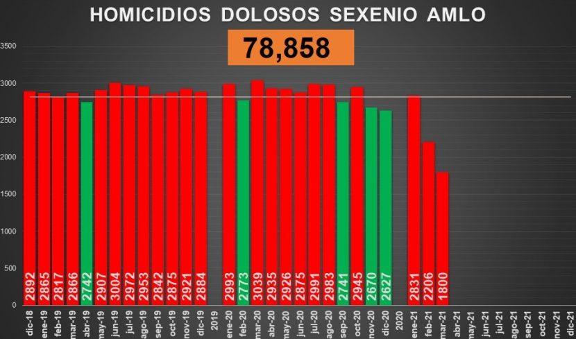 CERCA DE 79 MIL HOMICIDIOS DOLOSOS EN GOBIERNO DE AMLO
