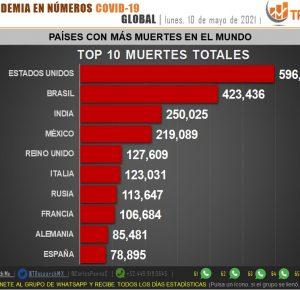 MÉXICO CONTINÚA ENTRE LOS PAÍSES CON MÁS MUERTES POR COVID-19