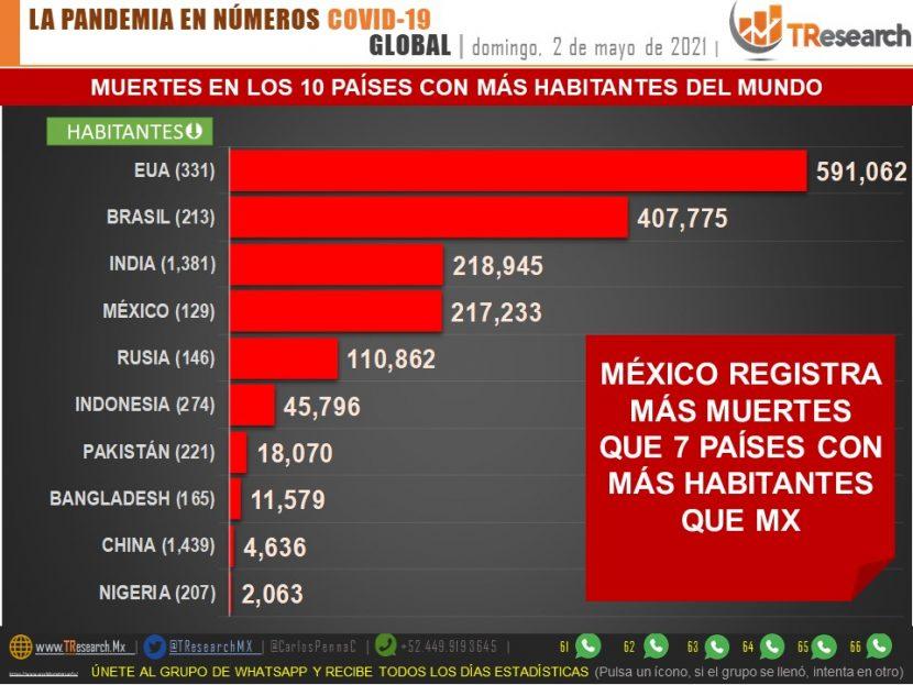 MÉXICO: CUARTO LUGAR MUNDIAL EN MUERTES POR COVID-19