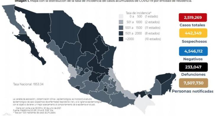 MÉXICO HOY: 6,105 NUEVOS CONTAGIOS Y 244 MUERTES POR COVID-19