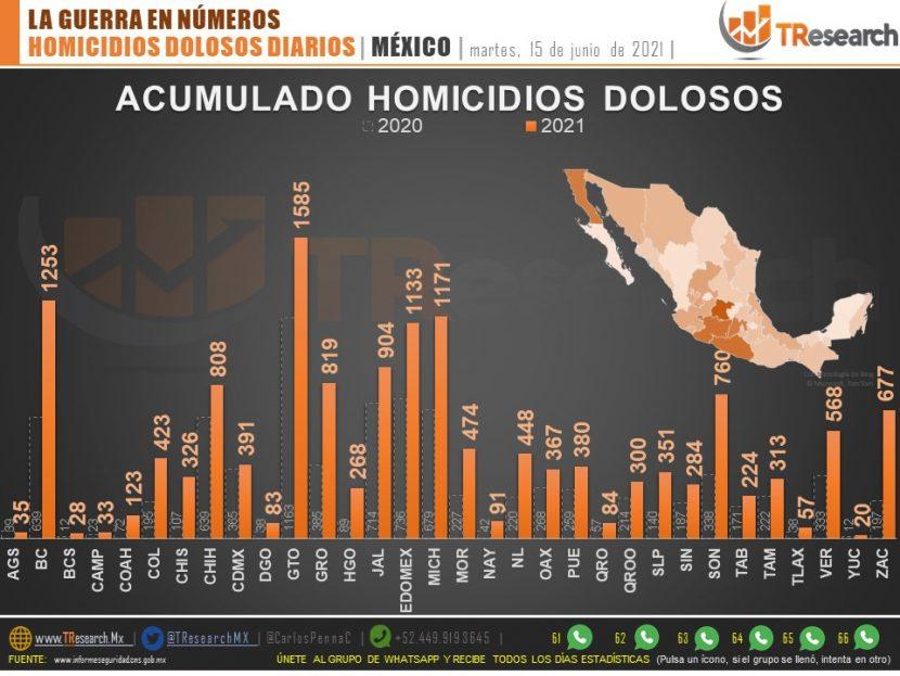 HOMICIDIOS SEXENIO AMLO: 86,802