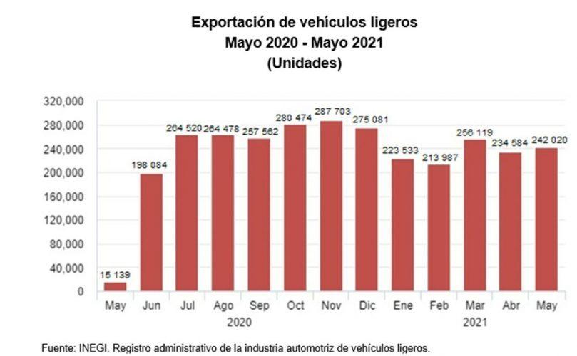 SE DISPARÓ 956.08% PRODUCCIÓN DE AUTOS EN MÉXICO: INEGI