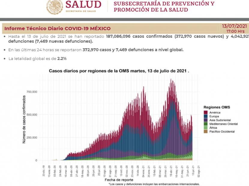 VAN 235 MIL 277 DEFUNCIONES EN MÉXICO POR COVID-19
